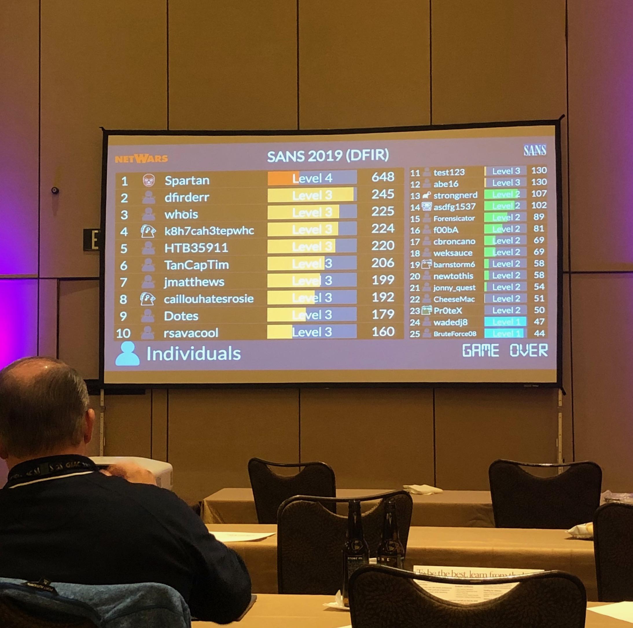 DFIR NetWars scoreboard after the first night